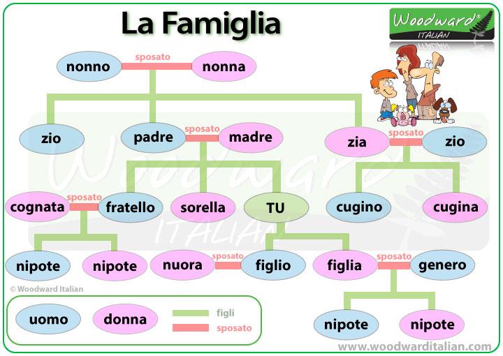 Italian Language Translation To English: Members Of The Family In Italian